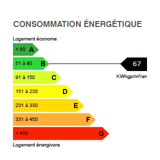 diagnostics performances énergétiques